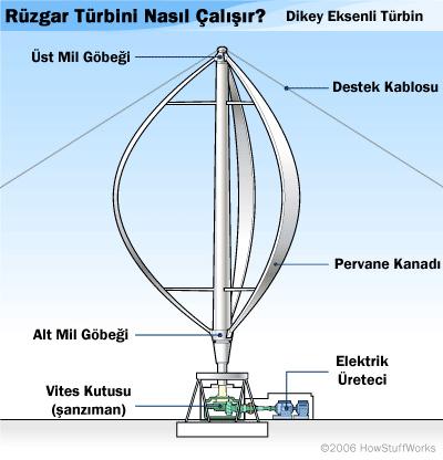 dikey_eksenli_turbin