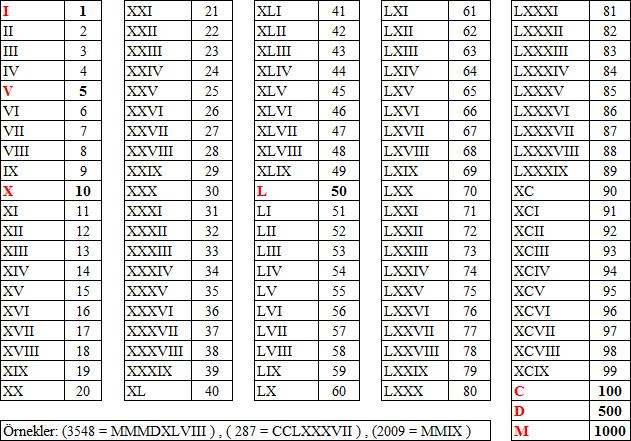 Eski Uygarlıkların kullandığı sayı sembolleri