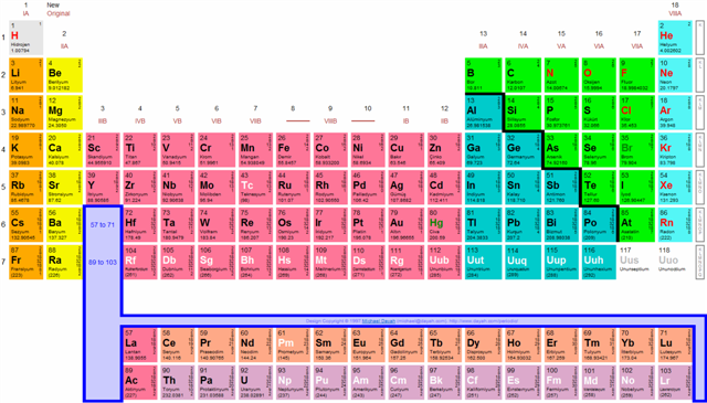 Periyodik Cetvel Nedir Nasil Kullanilir on Periodic Table Of Elements