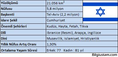 israil