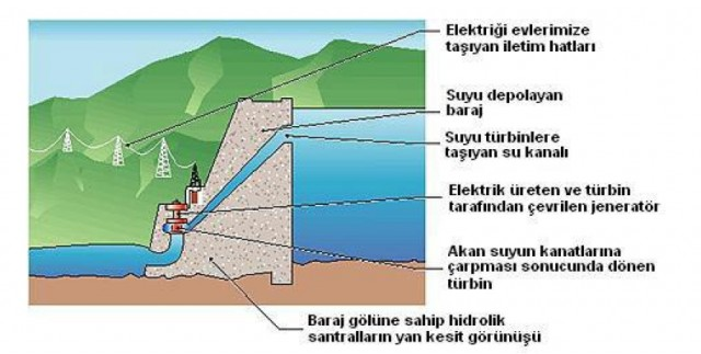 5484_hidroelektrik-santral_82837