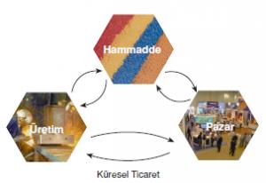 5532_kuresel_ticaret