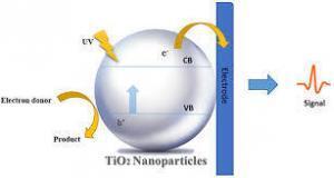 Recent Advances in Titanium Dioxide Nanoparticle Synthesis