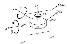 Stages of Gyroscopes in the Development Process