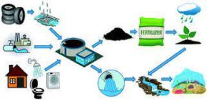 Separation of Microplastics in Water and Waste Water Treatment Plants