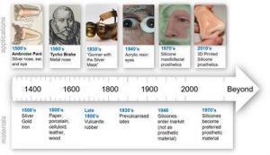 Advances in Soft Tissue Prosthetics