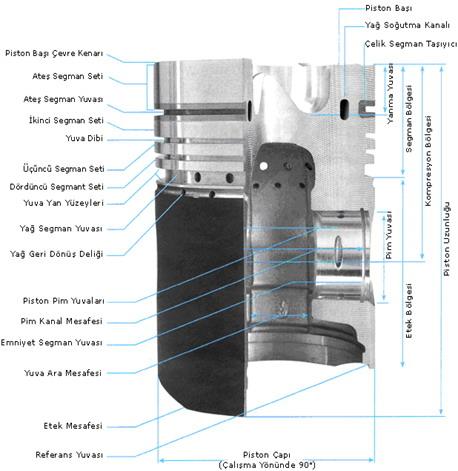 Motorlarda Piston Tipleri ve Kullanılan Malzemeler