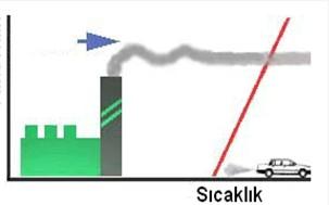 Hava Kirliliğini Arttıran Sıcaklık İnversiyonu- Bölüm1