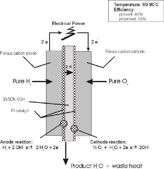 Alkaline fuel cell