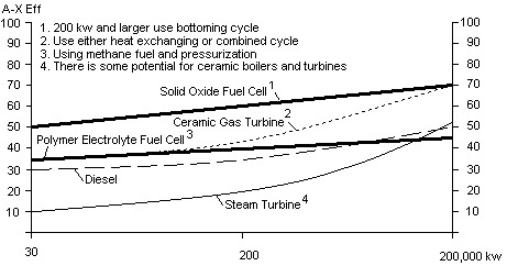 Fig 3 Chart showing projected efficiencies of different future electricity generating powerplants