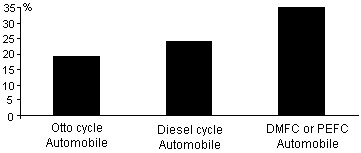 Fig 4 Estimated efficiencies of different automobiles using liquid hydrocarbon fuel