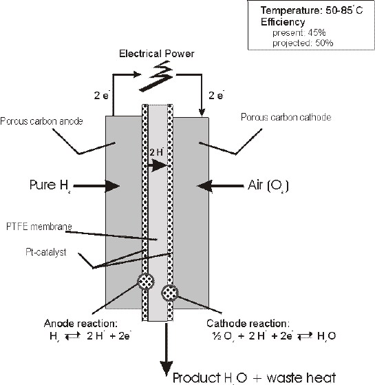 Polymer electrolyte fuel cell