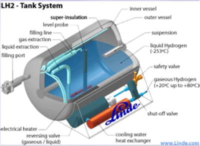 Hidrojeni sıvılaştırmak için gerekli tank sistemi
